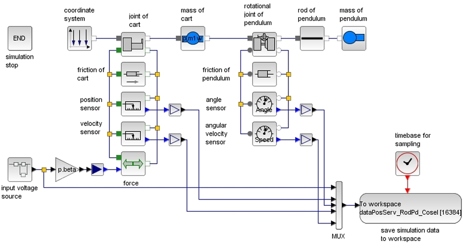 Model Based Design And Embedded Control Results