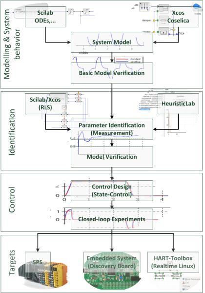 Model Based Design And Embedded Control Introduction Motivation